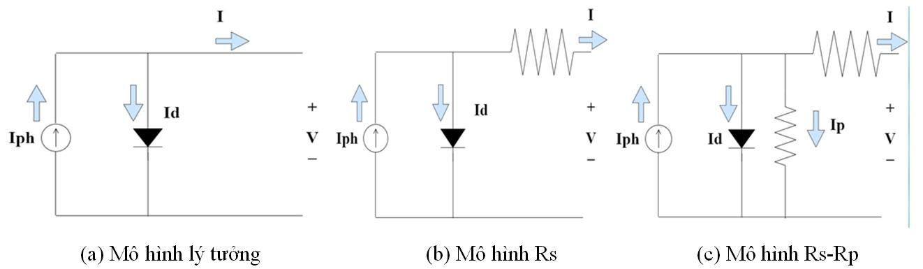 Figure 12  Mô hình tương đương của tấm pin quang điện