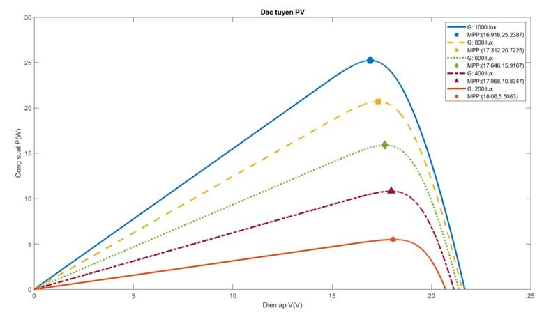 Figure 16  Đặc tuyến PV và MPP(V,P)
