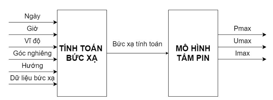 Figure 8  Khối tính toán mô phỏng