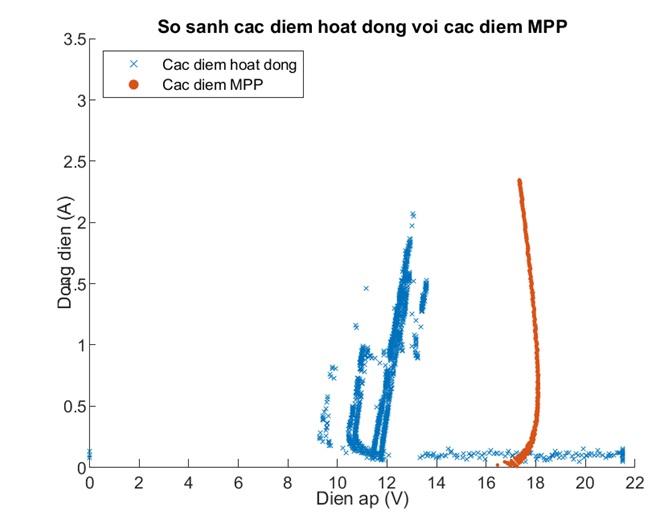 Figure 27  So sánh các điểm hoạt động với các điểm MPP