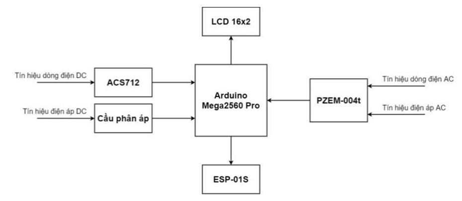Figure 3  Sơ đồ khối module giám sát