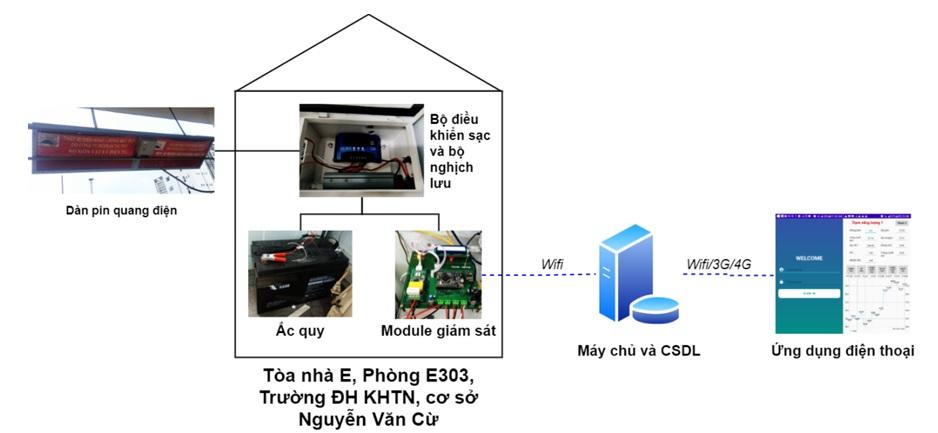 Figure 19  Kết nối các thành phần trong hệ thống NLMT