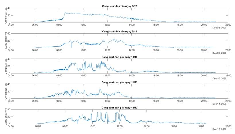 Figure 21  Công suất dàn pin trong các ngày từ 8/12 – 12/12/2020
