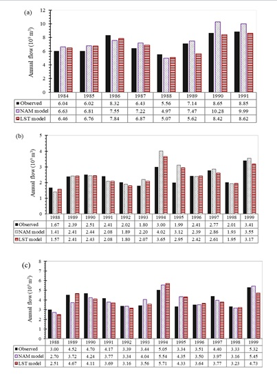 Figure 5  Annual water budget in calibration and validation periods at Phuoc Hoa (a), Ta Pao (b), and Phu Hiep stations (c)