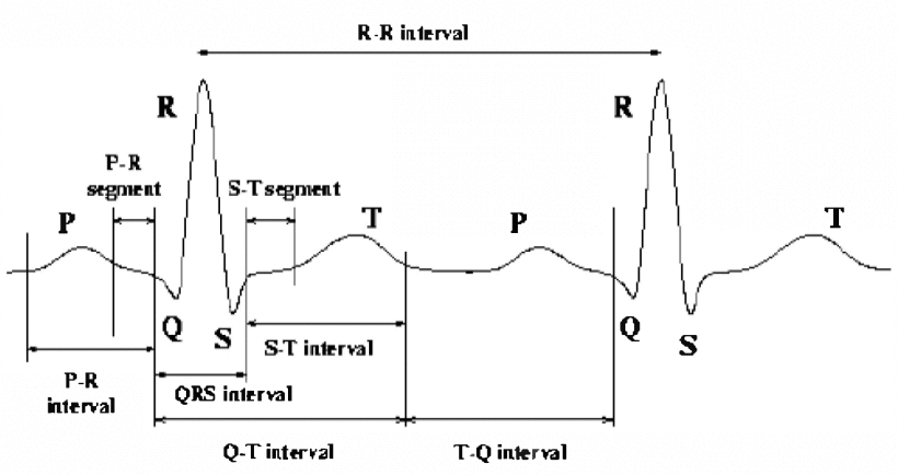 Development of Graphical User Interface to Classify Cardiac
