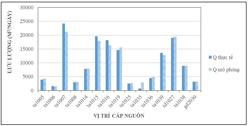 Figure 4  So sánh tổng lưu lượng (m³/ngày) tại các vị trí cấp nguồn vào mạng lưới giữa thực tế và mô hình mô phỏng