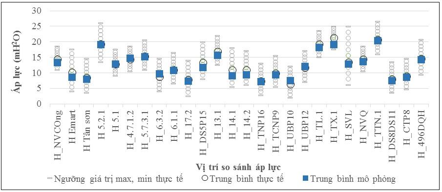Figure 6  Biểu đồ so sánh giá trị áp lực trung bình mô phỏng với giá trị áp lực trong ngày thực tế tại các vị trí quan sát và kiểm định