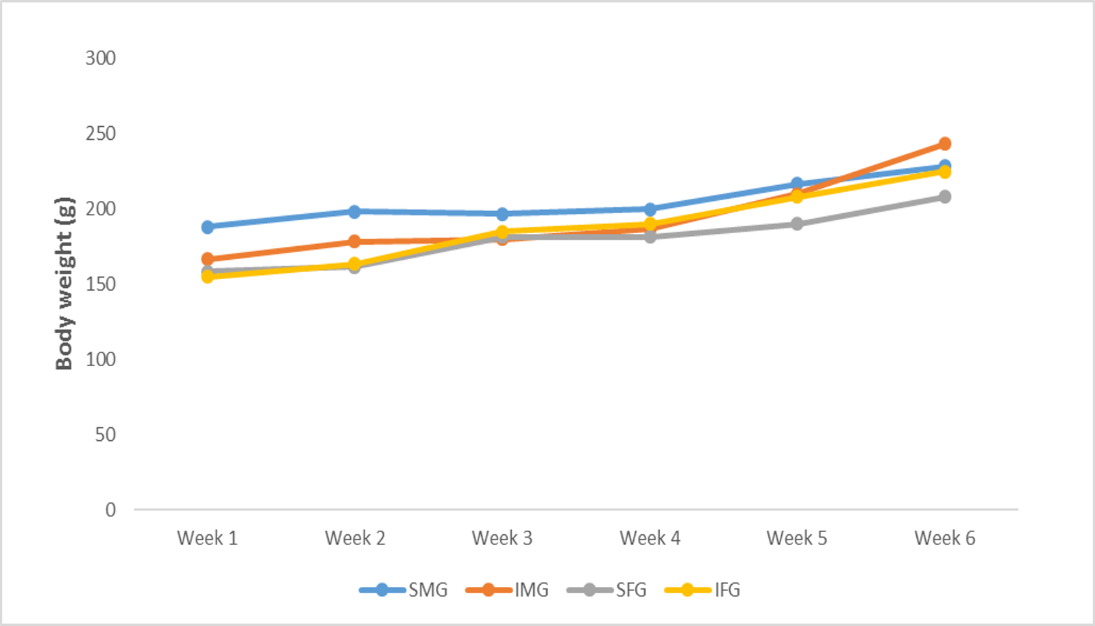 Figure 1  .  Figure 1 shows the changes in weight among the experimental groups across the six weeks duration of the experiment.