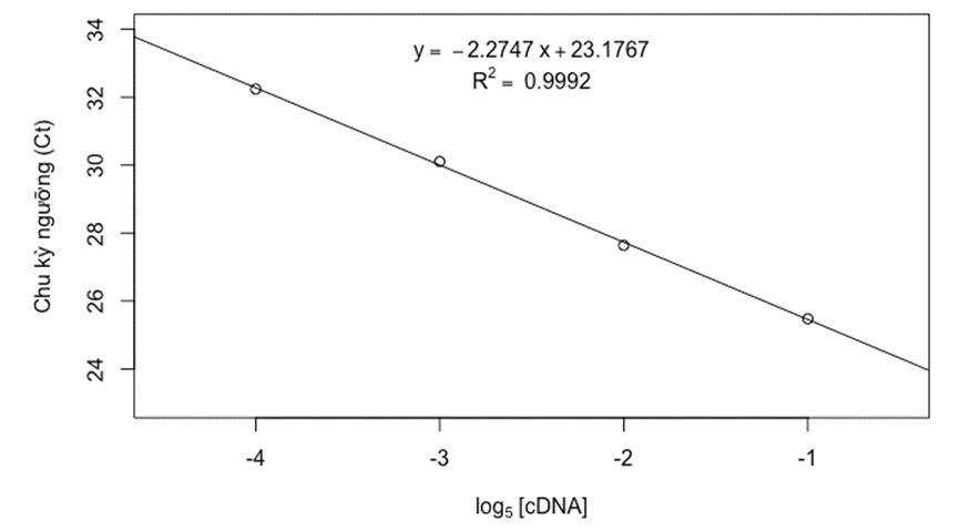 Figure 8  <i> _amplicon</i>