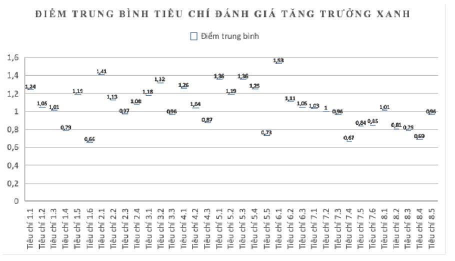 Figure 3  Điểm trung bình hoạt động tăng trưởng xanh triển khai của doanh nghiệp trong khu công nghiệp Đồng Nai. (Nguồn: Tổng hợp từ dữ liệu khảo sát của tác giả.)