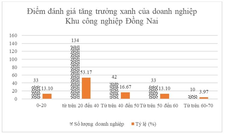 Figure 2  Xếp hạng doanh nghiệp trong các khu công nghiệp Đồng Nai theo hoạt động tăng trưởng xanh triển khai giai đoạn 2010-2018 (Nguồn: Tổng hợp từ dữ liệu khảo sát của tác giả)