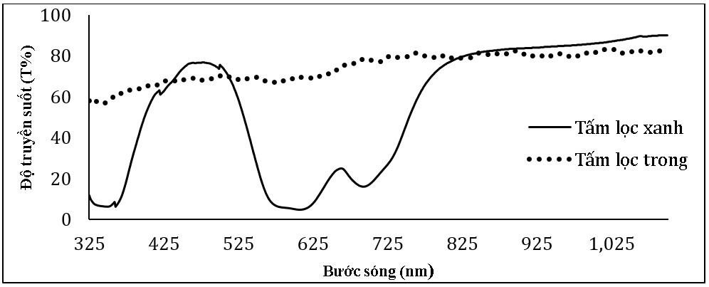 Figure 1  Độ truyền suốt của tấm lọc xanh và tấm lọc trong