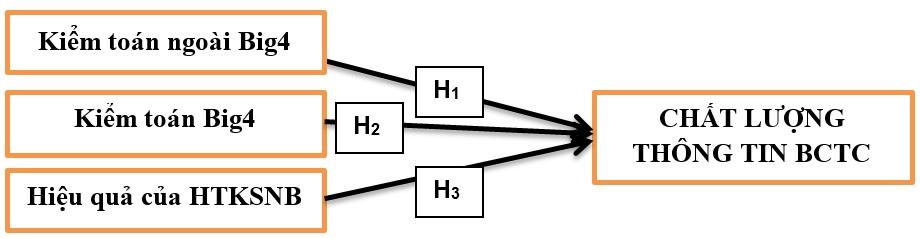 Figure 1  Mô hình nghiên cứu (nguồn: xây dựng từ cơ sở lý thuyết)
