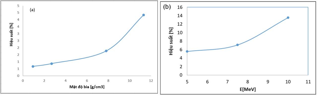 Figure 7  O – Pb theo các mức năng lượng electron tới