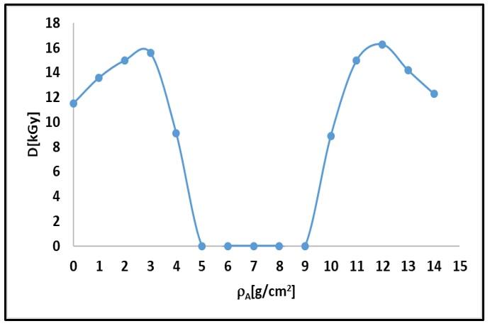 Figure 1  Đường phân bố liều theo mật độ mặt được đo trên máy gia tốc UELR-10-15S2