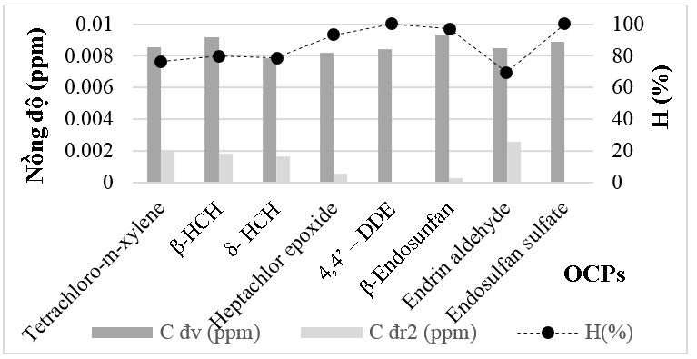 Figure 6  ); Hiệu suất xử lý toàn hệ thống H(%)