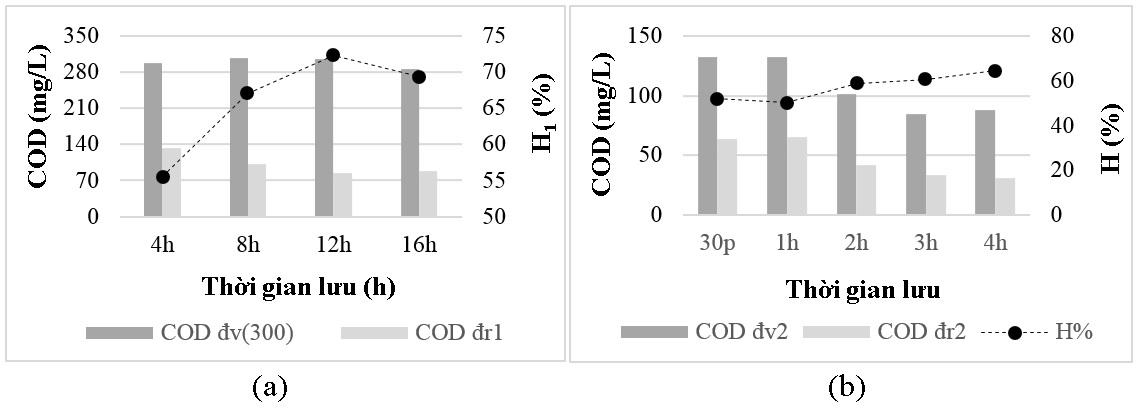 Figure 4  (%); Hiệu suất xử lý sau bể quang xúc tác H(%)