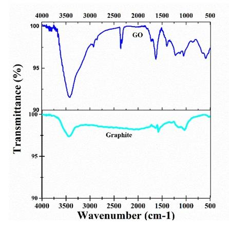Figure 8  Phổ FT–IR của GO và graphite
