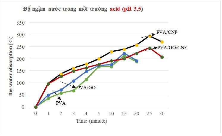 Figure 16  Giản đồ đo độ ngậm nước của các màng nanocomposite trong dung dịch acetic acid ở nhiệt độ phòng