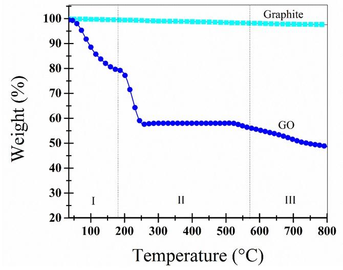 Figure 10  Giản đồ TGA của GO và graphite