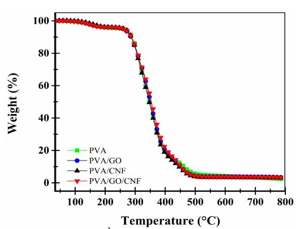 Figure 13  Giản đồ TGA của các màng nanocomposite
