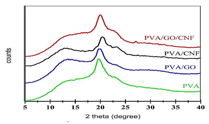 Figure 12  Giản đồ XRD của các màng nanocomposite