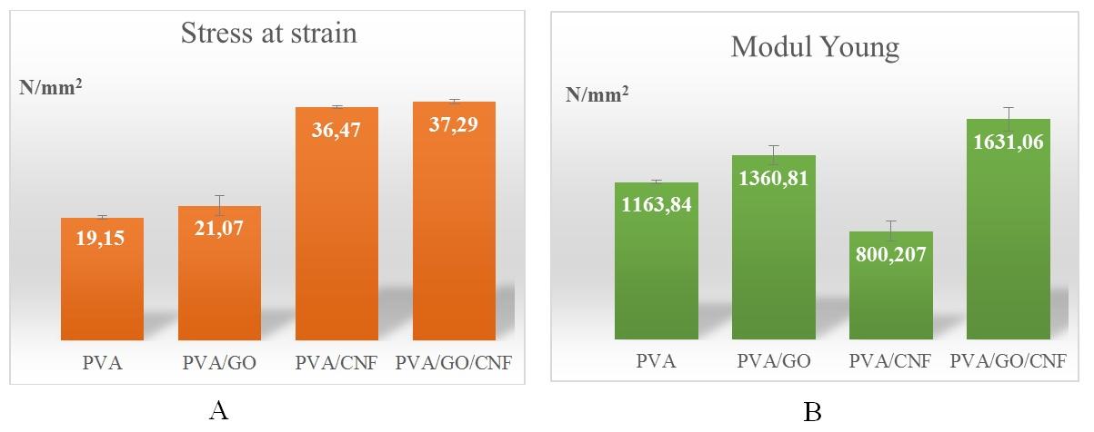 Figure 14  Biểu đồ ứng suất tại điểm đứt (A) và modul Young (B) của các màng nanocomposite
