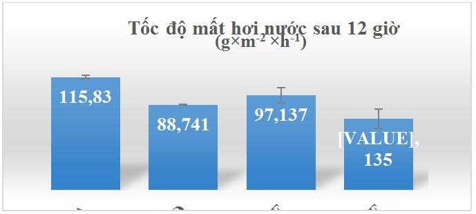 Figure 17  Biểu đồ biểu diễn tốc độ mất hơi nước sau 12 giờ của các mẫu màng
