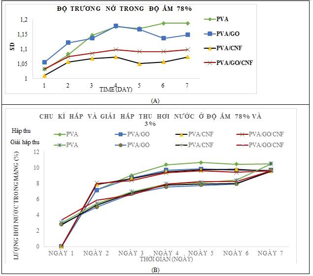 Figure 18  Đồ thị biểu diễn độ trương của màng và chu kì hấp thu và giải hấp thu hơi nước của các màng nanocomposite