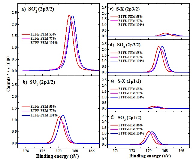 Figure 5  ) Deconvoluted peaks using the four-component model.