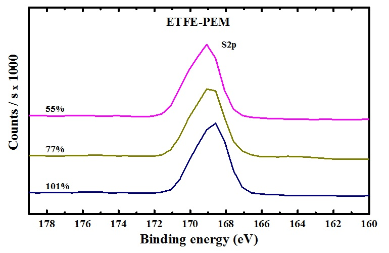 Figure 3  the primary sulfur elemental composition are clearly observed.
