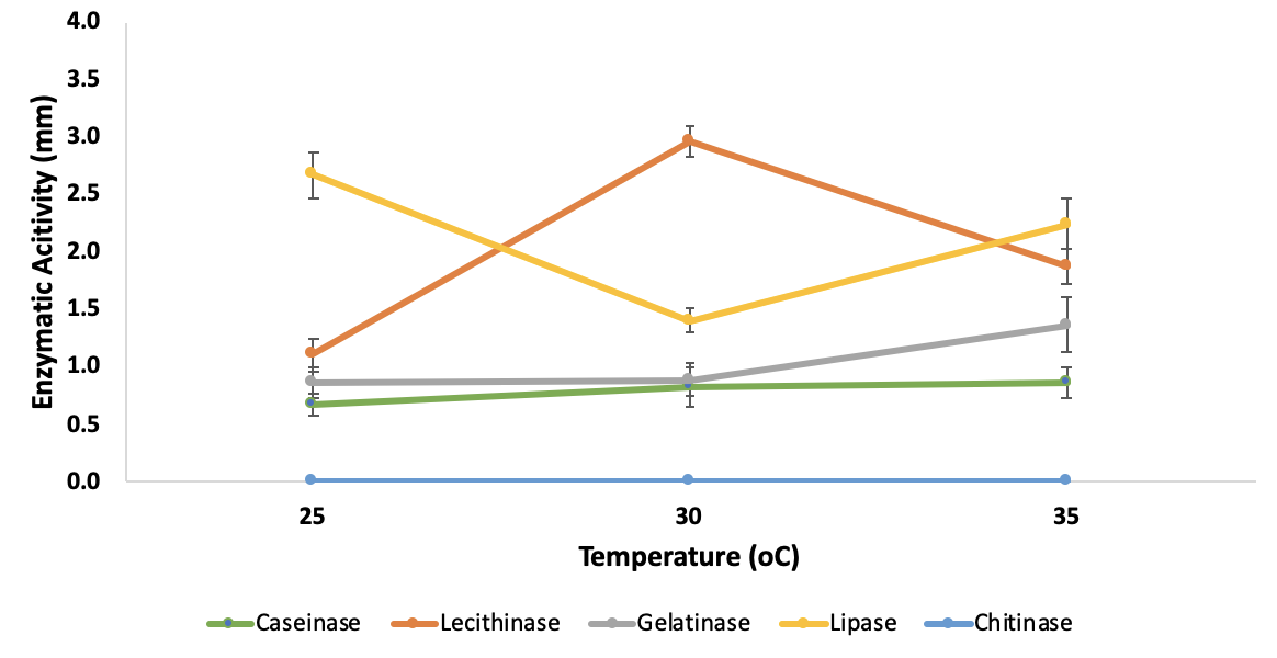 Figure 2   under different culturing temperatures. No activity of chitinase was observed in any tested culturing temperature.