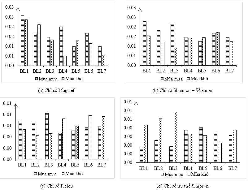Figure 6  Chỉ số đa dạng tại các điểm thu mẫu