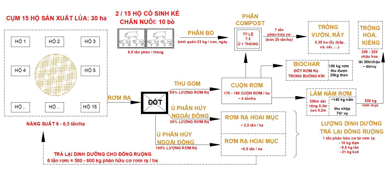 Figure 3  Khả năng xử lý dòng chất thải trong cụm hộ có sinh kế chính là trồng lúa