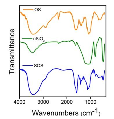 Figure 1  , vật liệu SOS.