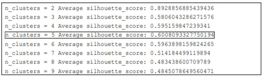 Figure 10  Kết quả Silhouette trung bình với số cụm từ 2 đến 9.