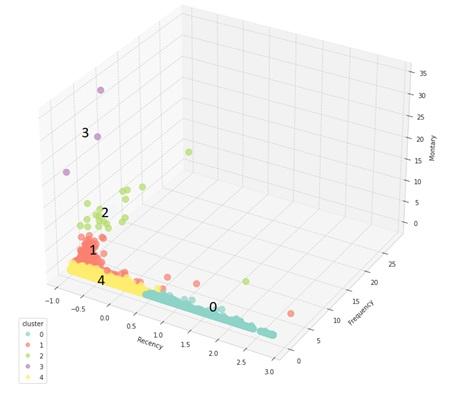 Figure 11  Biểu đồ phân tán (Scatter plot) các nhóm khách hàng trên không gian ba chiều.