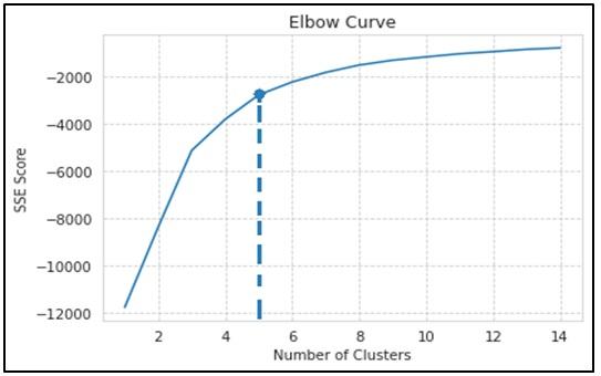 Figure 9  Kết quả đồ thị đường SSE trong phương pháp Elbow (khuỷu tay).