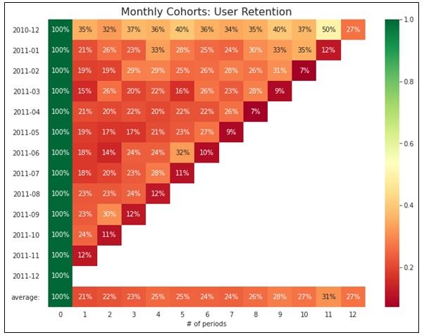 Figure 17  Trực quan hóa tỷ lệ duy trì khách hàng dưới dạng ma trận và biểu đồ nhiệt.