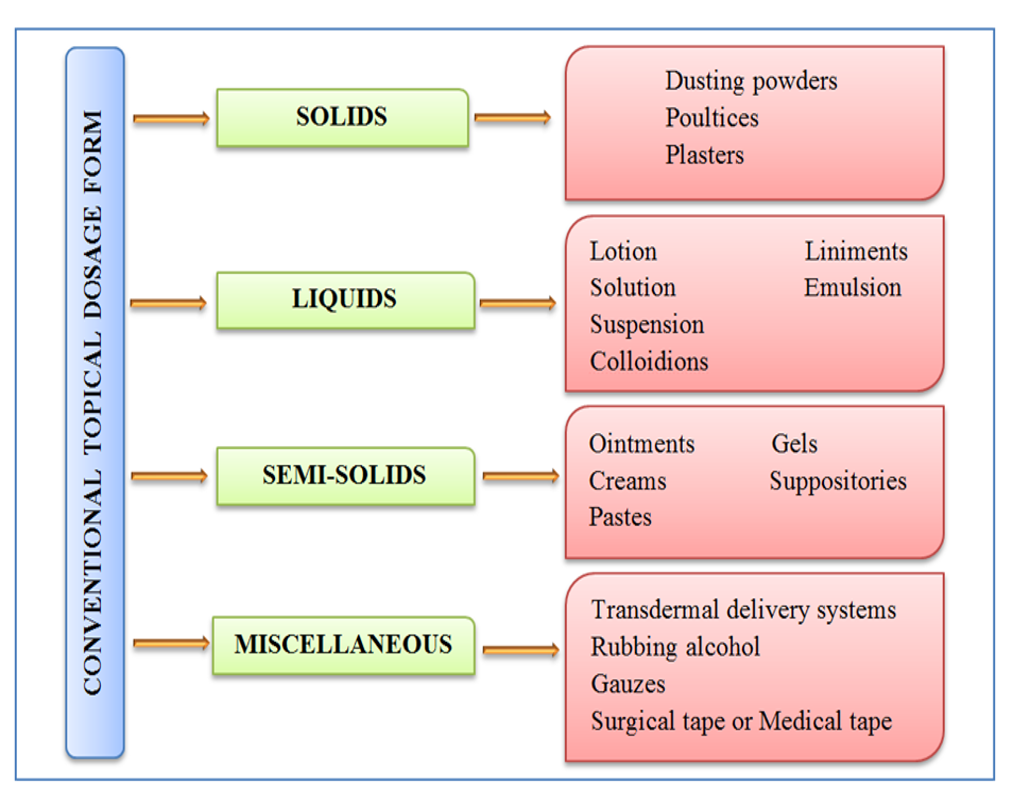 An overview on topical drug delivery system – Updated review |  International Journal of Research in Pharmaceutical Sciences