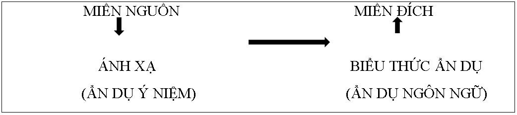 Figure 1  Đồ chiếu ẩn dụ từ miền nguồn đến miền đích.