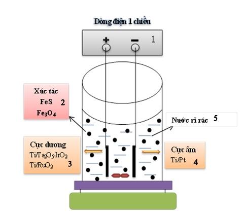Figure 1  Sơ đồ hệ thống phản ứng (1): Máy biến đổi dòng một chiều, (2): Xúc tác, (3): Cực dương, (4): Cực âm, (5): Nước rỉ rác.