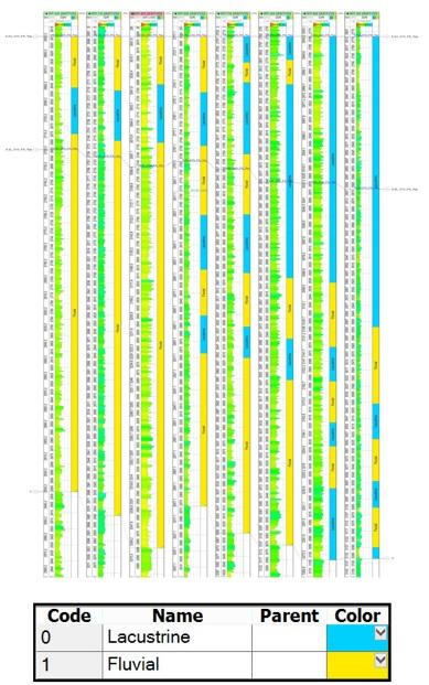 Figure 19  Môi trường chính dọc theo các giếng từ 5.2U_010 đến C