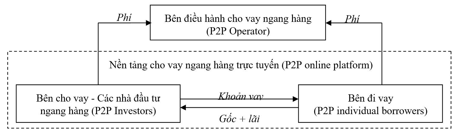Figure 1  , dịch bởi tác giả