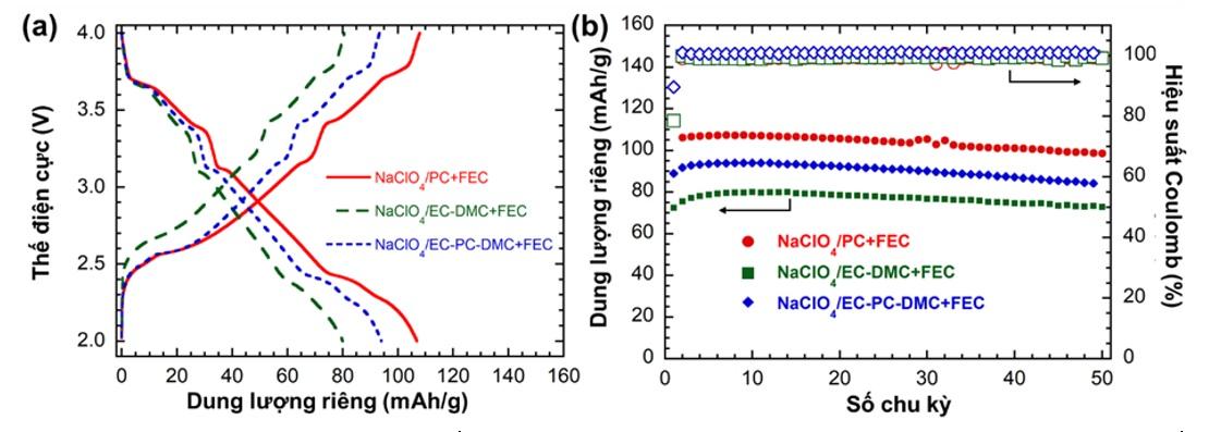 Figure 4  Đường cong phóng sạc ở tốc độ C/10 trong chu kì 1 (a) và dung lượng riêng theo số chu kỳ (b) đối với bán pin Na||NMC sử dụng các hệ điện giải khác nhau