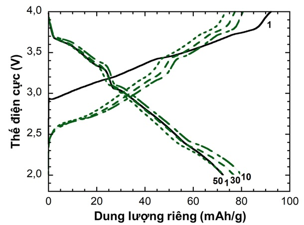 Figure 3  1M/EC-DMC (1:1)+2wt%FEC ở dạng bán pin Na||NMC