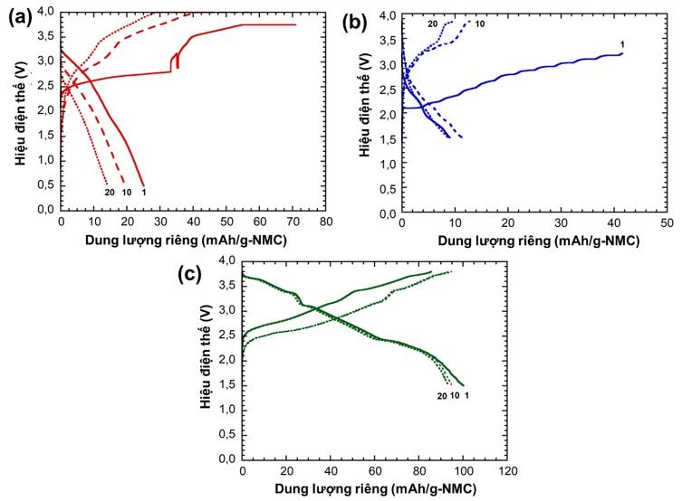 Figure 5  Tính năng điện hóa của pin hoàn chỉnh HC||NMC trong chất điện giải chứa dung môi PC (a), EC-PC-DMC (1:1:1) (b) và EC-DMC (1:1) (c)