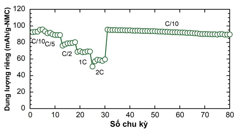 Figure 6   1M/EC-DMC (1:1) + 2 wt%FEC