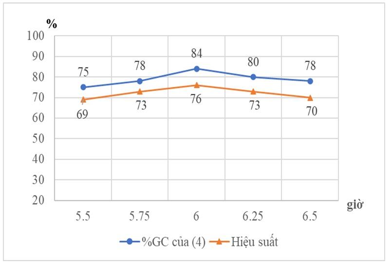 Figure 3  Ảnh hưởng thời gian phản ứng lên hiệu suất dưới sự chiếu xạ siêu âm