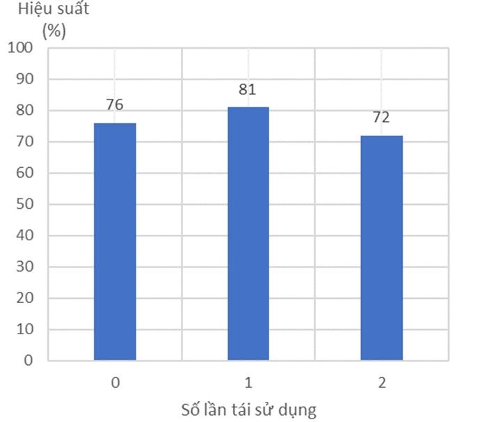 Figure 4  Khả năng tái sử dụng Amberlyst-15 (50 mg)